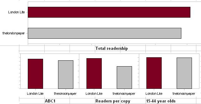 The real graphs of London Lite and thelondonpaper readership figures